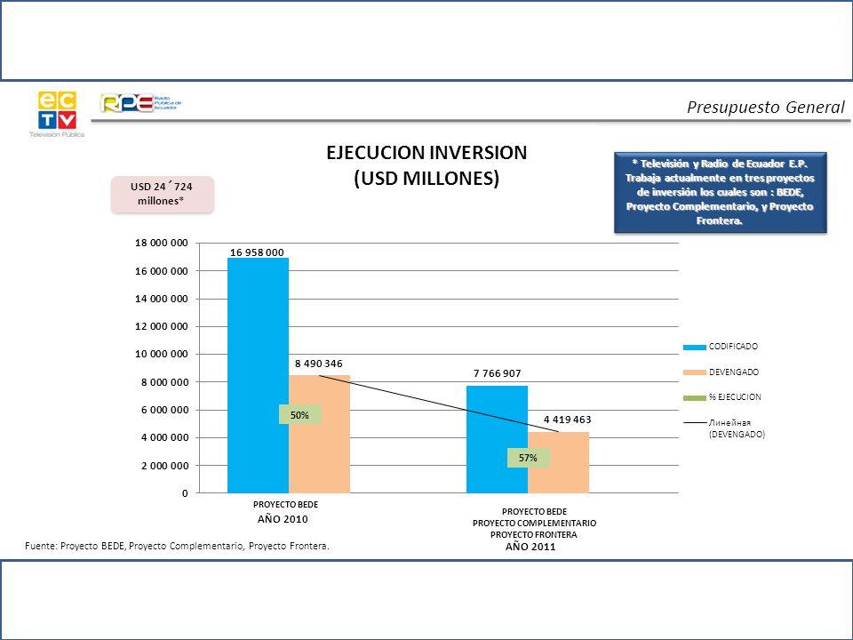 Logros Fuente: CENSO 2001 y estudios técnicos teóricos de cobertura.