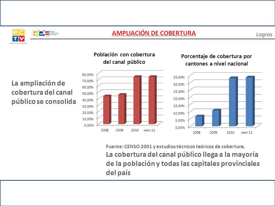 Logros Fuente: CENSO 2001 y estudios técnicos teóricos de cobertura La cobertura de RPE llega a la mayoría de la población y todas las capitales provinciales del país La ampliación de cobertura de la Radio Pública del Ecuador AMPLIACIÓN DE COBERTURA