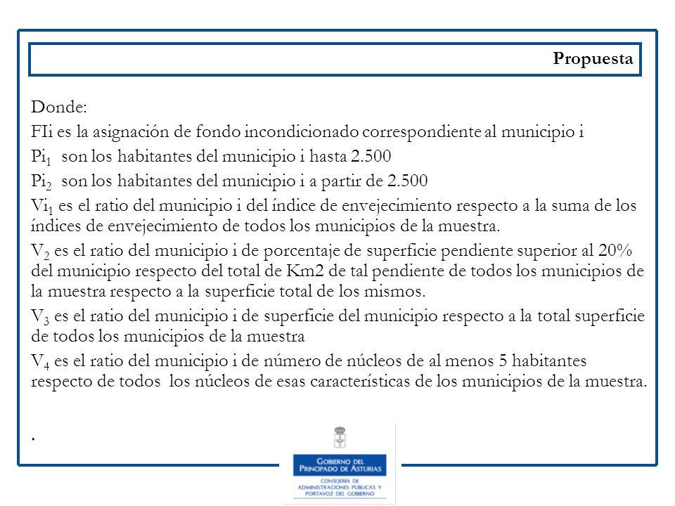 Propuesta Donde: FIi es la asignación de fondo incondicionado correspondiente al municipio i Pi 1 son los habitantes del municipio i hasta 2.500 Pi 2