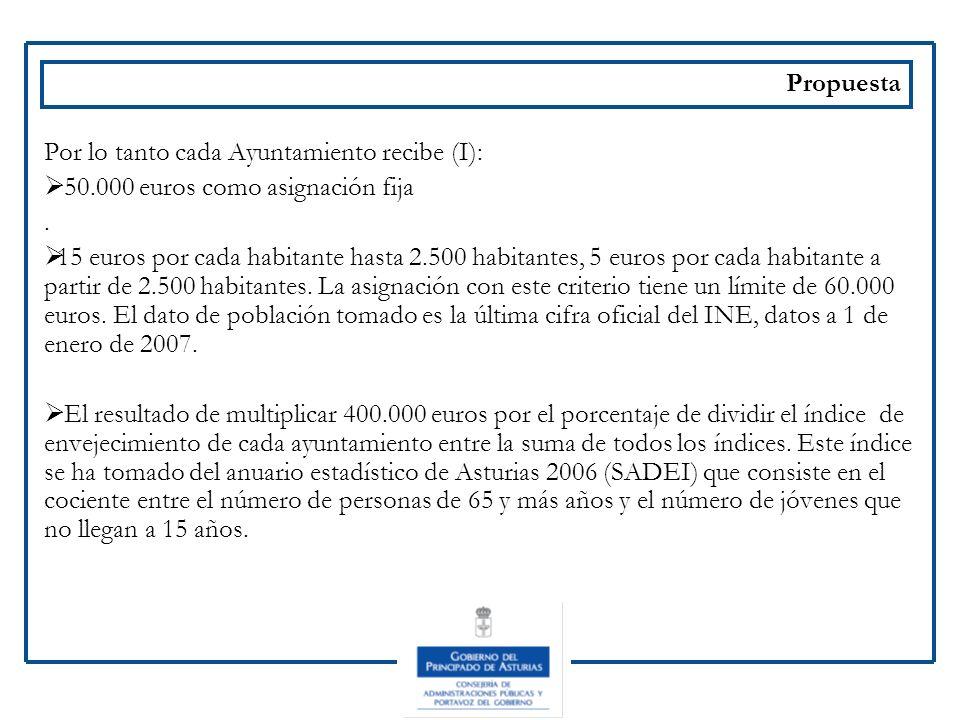 Propuesta Por lo tanto cada Ayuntamiento recibe (I): 50.000 euros como asignación fija. 15 euros por cada habitante hasta 2.500 habitantes, 5 euros po