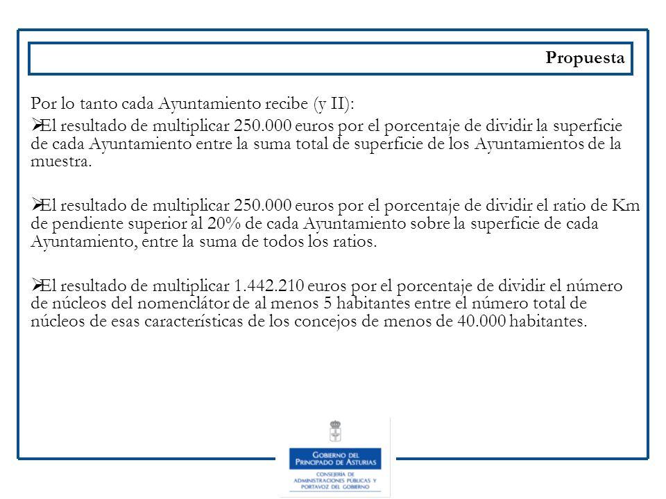 Propuesta Por lo tanto cada Ayuntamiento recibe (y II): El resultado de multiplicar 250.000 euros por el porcentaje de dividir la superficie de cada A