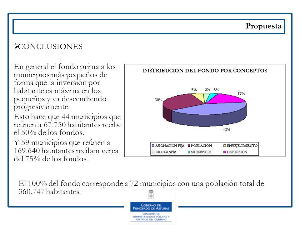 Propuesta CONCLUSIONES En general el fondo prima a los municipios más pequeños de forma que la inversión por habitante es máxima en los pequeños y va