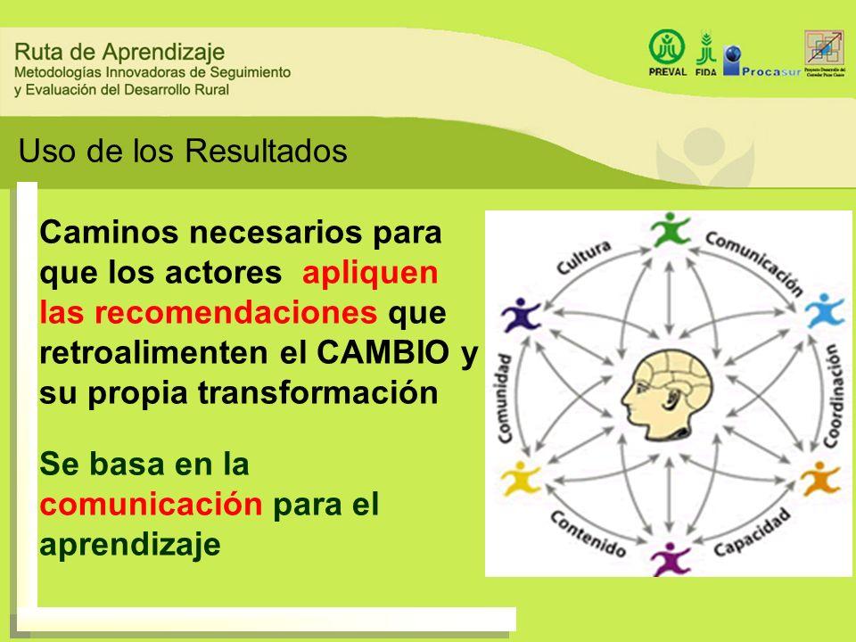 Plan de Uso y Comunicación Grupo de Actores Uso de la información FormatoHitos/ eventos
