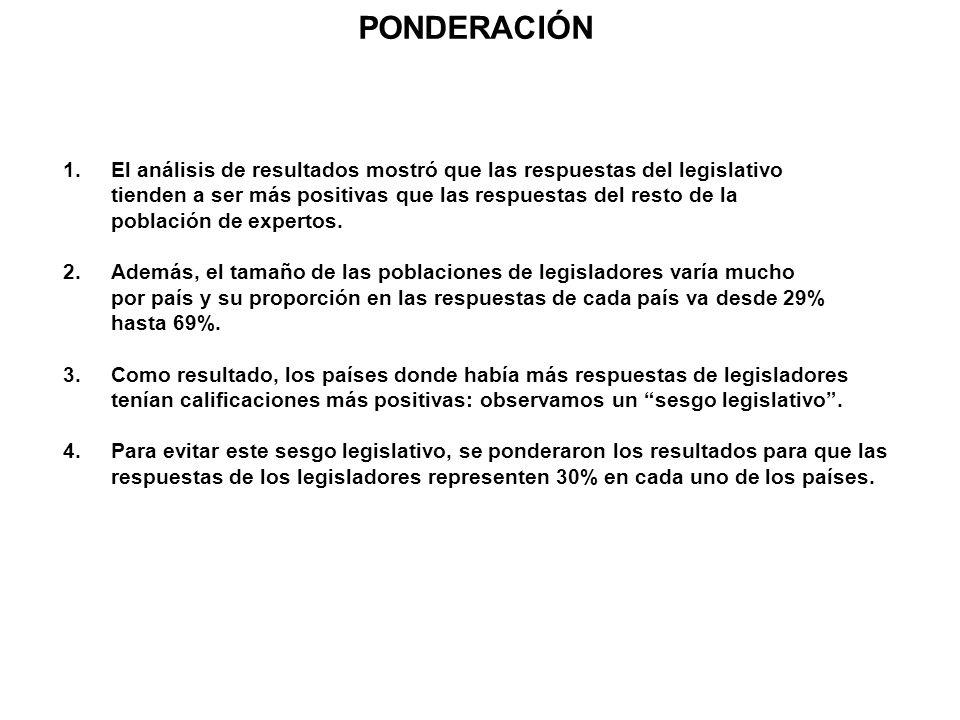 PONDERACIÓN 1.El análisis de resultados mostró que las respuestas del legislativo tienden a ser más positivas que las respuestas del resto de la pobla