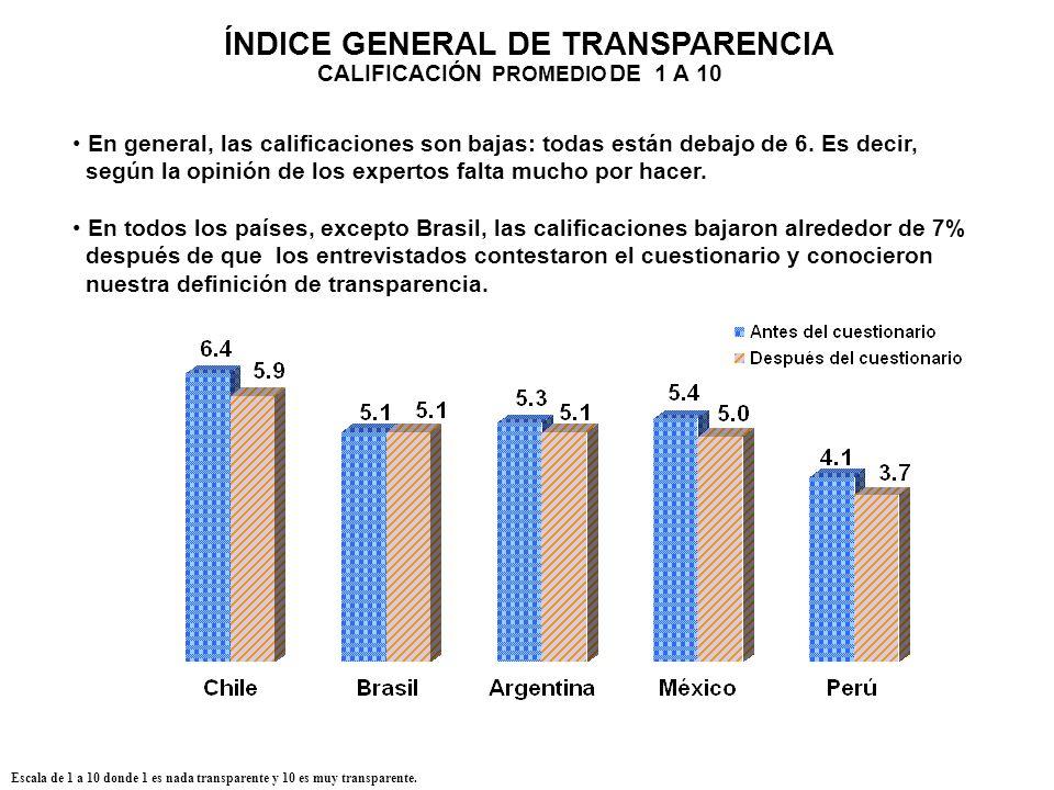 ÍNDICE GENERAL DE TRANSPARENCIA CALIFICACIÓN PROMEDIO DE 1 A 10 Escala de 1 a 10 donde 1 es nada transparente y 10 es muy transparente. En general, la