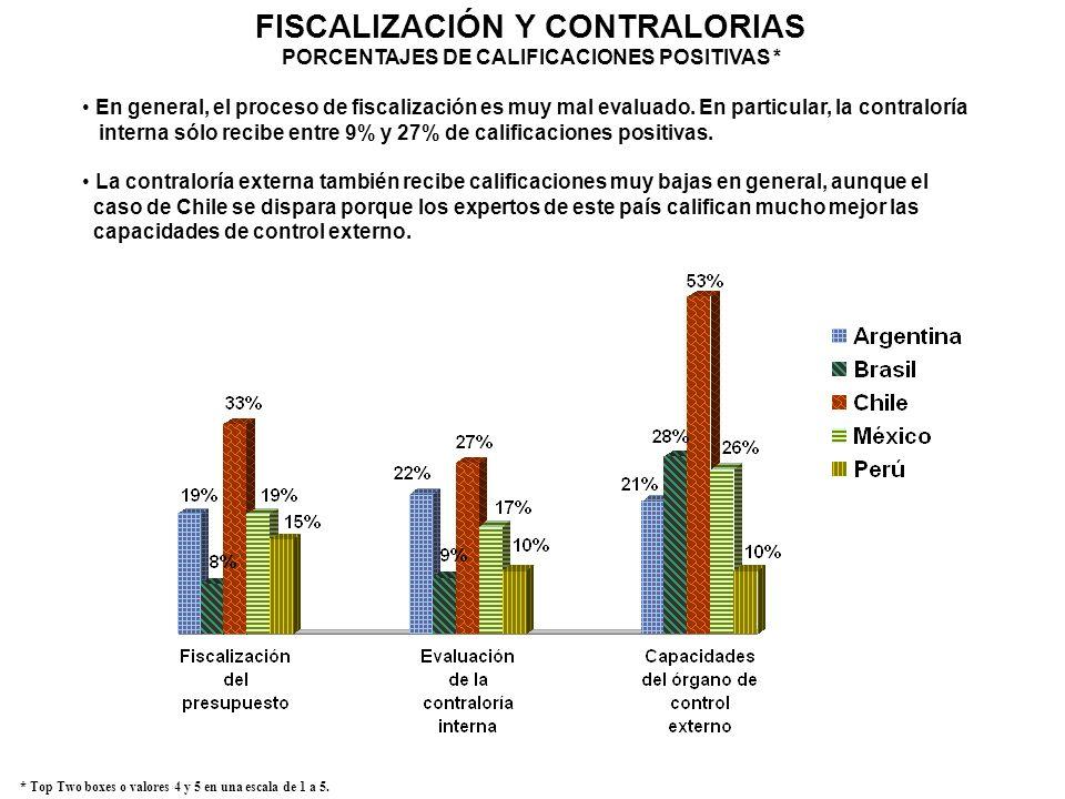 FISCALIZACIÓN Y CONTRALORIAS PORCENTAJES DE CALIFICACIONES POSITIVAS * * Top Two boxes o valores 4 y 5 en una escala de 1 a 5. En general, el proceso