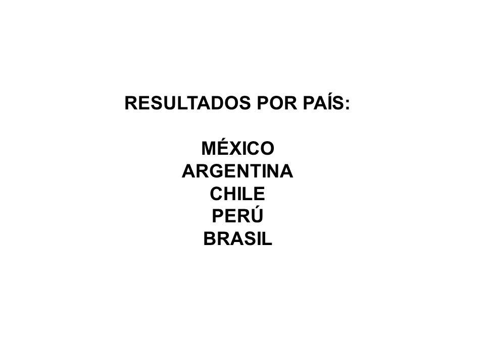 RESULTADOS POR PAÍS: MÉXICO ARGENTINA CHILE PERÚ BRASIL