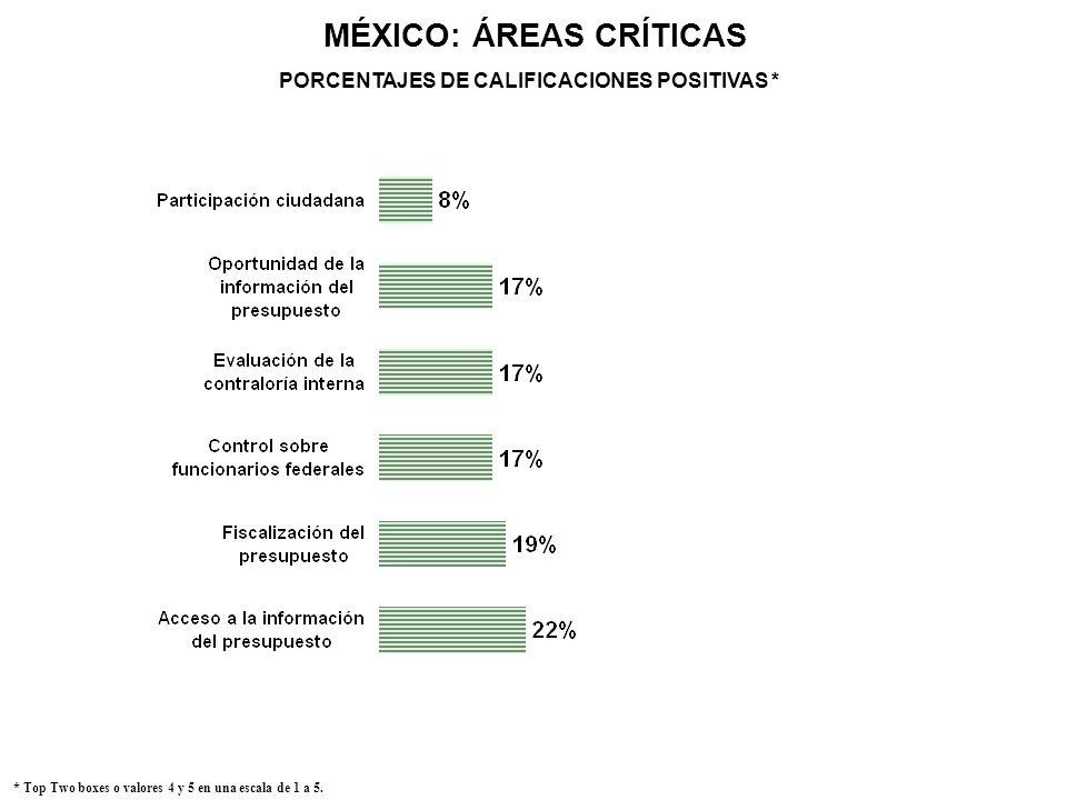 MÉXICO: ÁREAS CRÍTICAS * Top Two boxes o valores 4 y 5 en una escala de 1 a 5. PORCENTAJES DE CALIFICACIONES POSITIVAS *