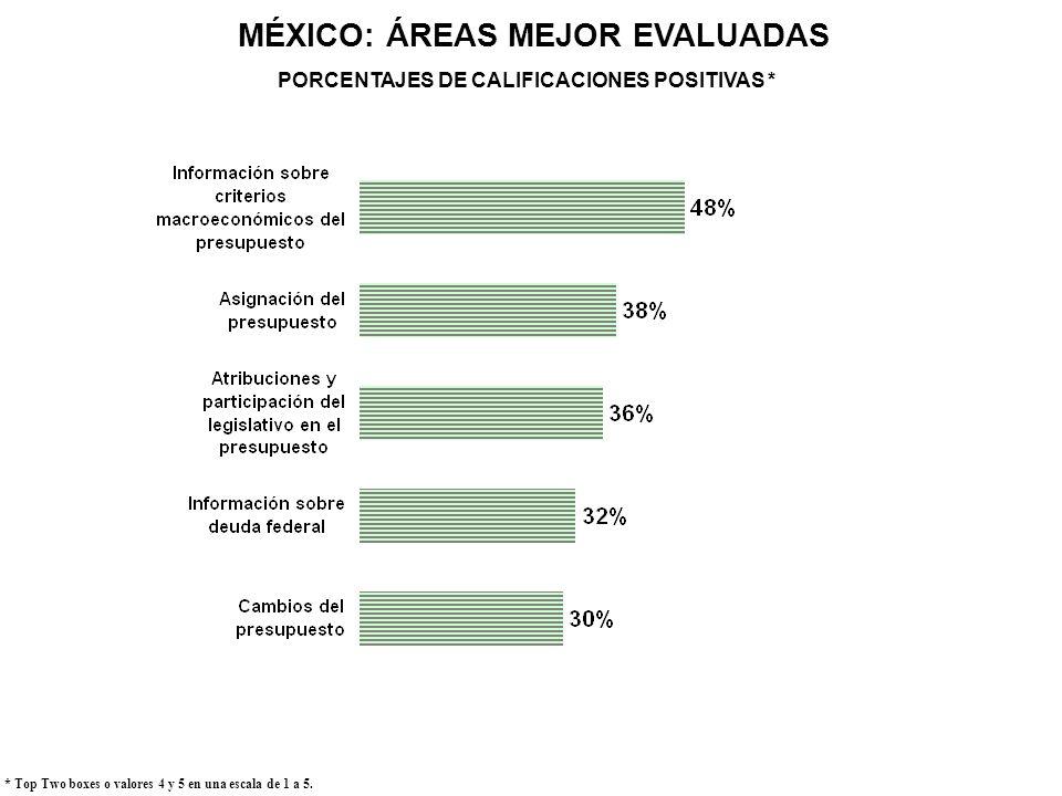 MÉXICO: ÁREAS MEJOR EVALUADAS * Top Two boxes o valores 4 y 5 en una escala de 1 a 5. PORCENTAJES DE CALIFICACIONES POSITIVAS *