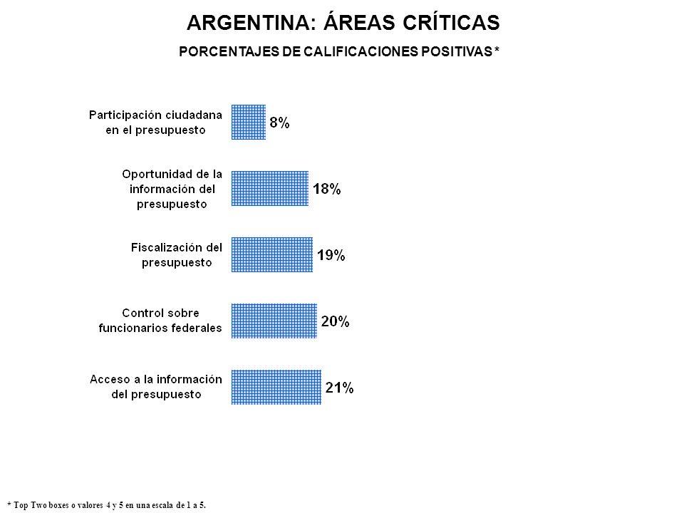 ARGENTINA: ÁREAS CRÍTICAS * Top Two boxes o valores 4 y 5 en una escala de 1 a 5. PORCENTAJES DE CALIFICACIONES POSITIVAS *