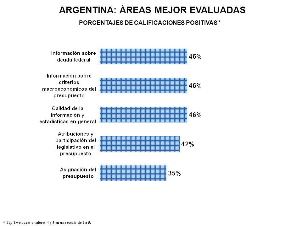 ARGENTINA: ÁREAS MEJOR EVALUADAS * Top Two boxes o valores 4 y 5 en una escala de 1 a 5. PORCENTAJES DE CALIFICACIONES POSITIVAS *