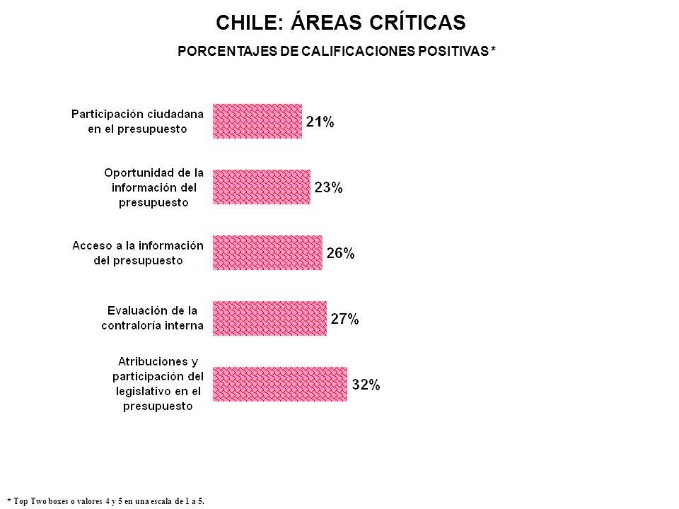 CHILE: ÁREAS CRÍTICAS * Top Two boxes o valores 4 y 5 en una escala de 1 a 5. PORCENTAJES DE CALIFICACIONES POSITIVAS *