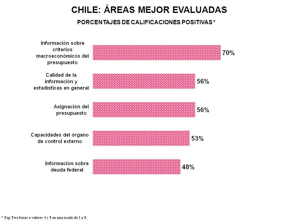 CHILE: ÁREAS MEJOR EVALUADAS * Top Two boxes o valores 4 y 5 en una escala de 1 a 5. PORCENTAJES DE CALIFICACIONES POSITIVAS *