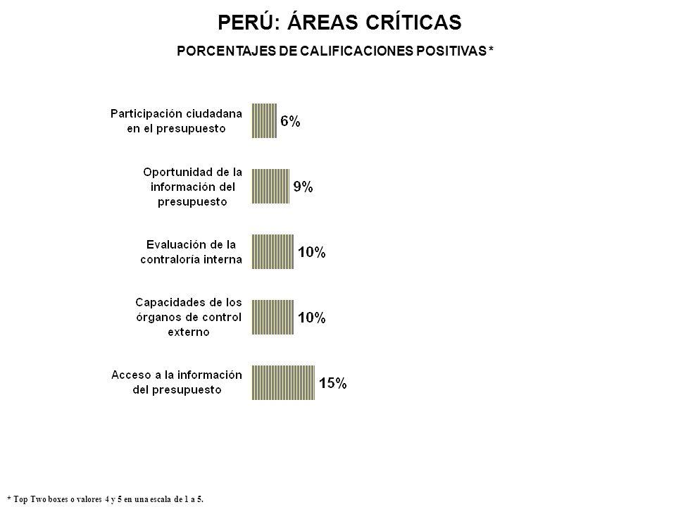 PERÚ: ÁREAS CRÍTICAS * Top Two boxes o valores 4 y 5 en una escala de 1 a 5. PORCENTAJES DE CALIFICACIONES POSITIVAS *