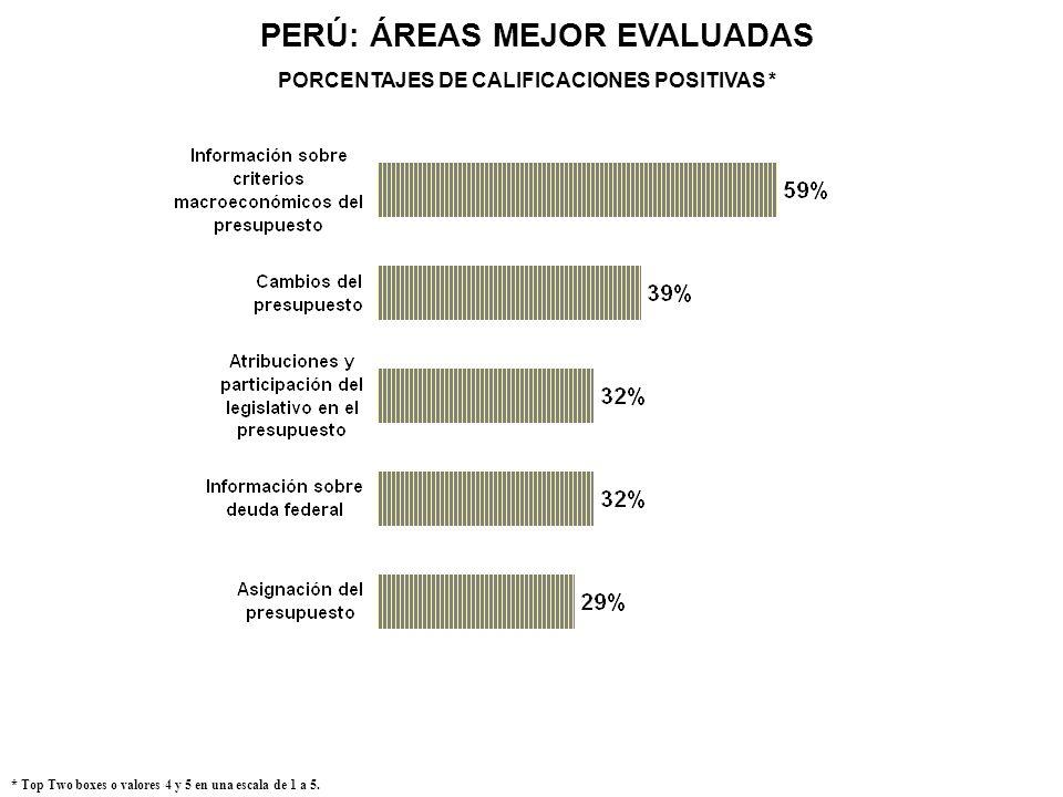 PERÚ: ÁREAS MEJOR EVALUADAS * Top Two boxes o valores 4 y 5 en una escala de 1 a 5. PORCENTAJES DE CALIFICACIONES POSITIVAS *