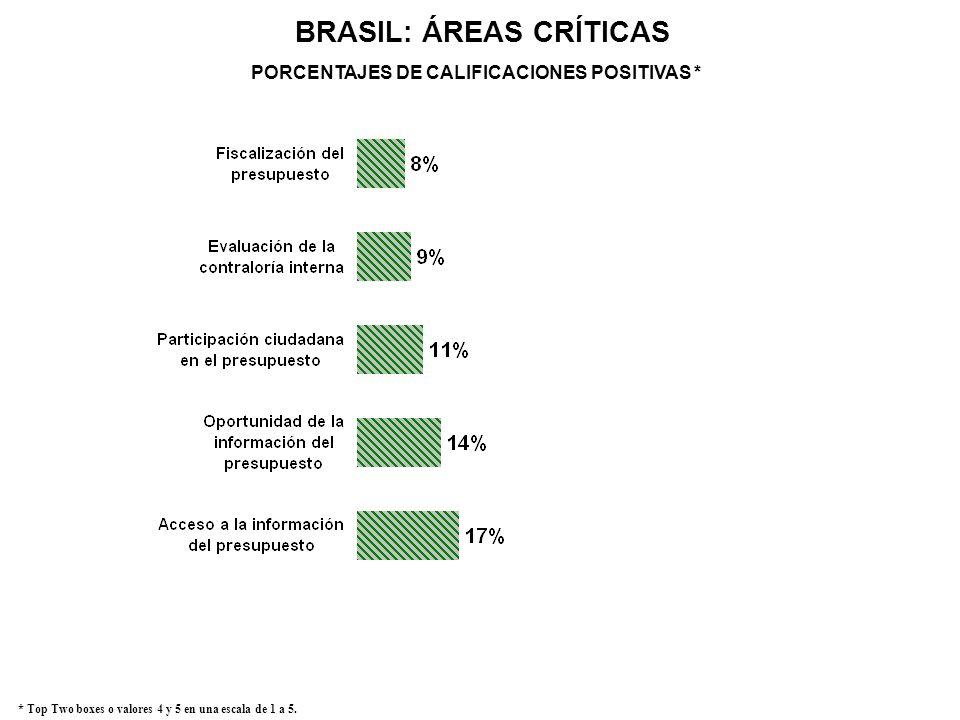 BRASIL: ÁREAS CRÍTICAS * Top Two boxes o valores 4 y 5 en una escala de 1 a 5. PORCENTAJES DE CALIFICACIONES POSITIVAS *