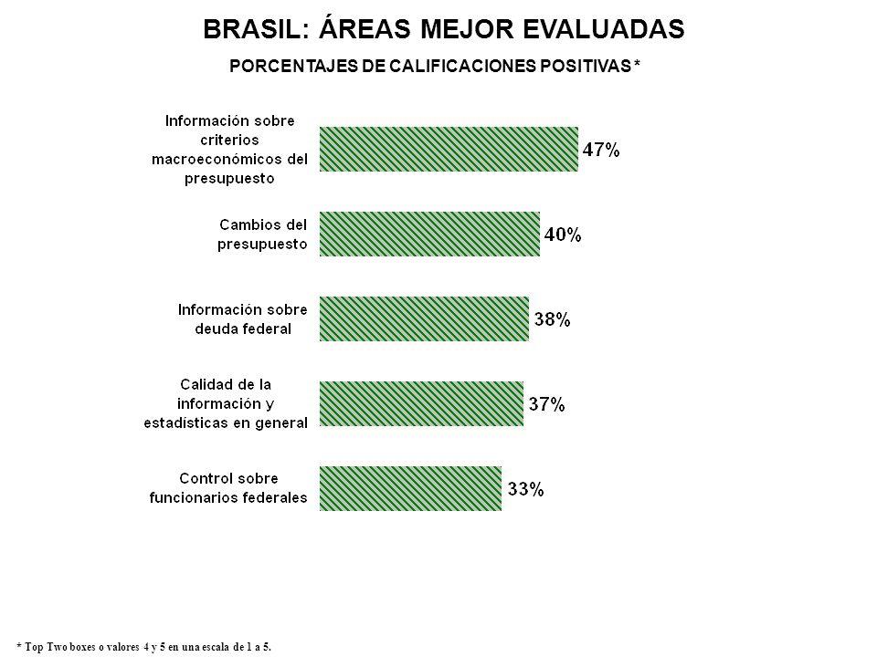 BRASIL: ÁREAS MEJOR EVALUADAS * Top Two boxes o valores 4 y 5 en una escala de 1 a 5. PORCENTAJES DE CALIFICACIONES POSITIVAS *