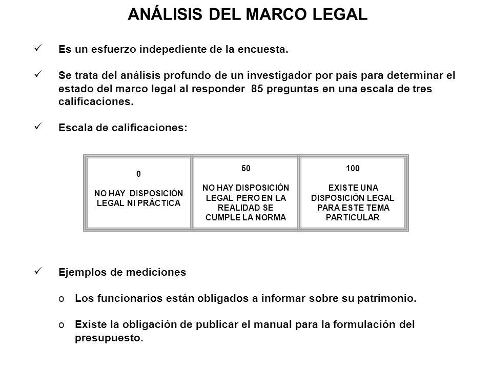ANÁLISIS DEL MARCO LEGAL Es un esfuerzo indepediente de la encuesta. Se trata del análisis profundo de un investigador por país para determinar el est