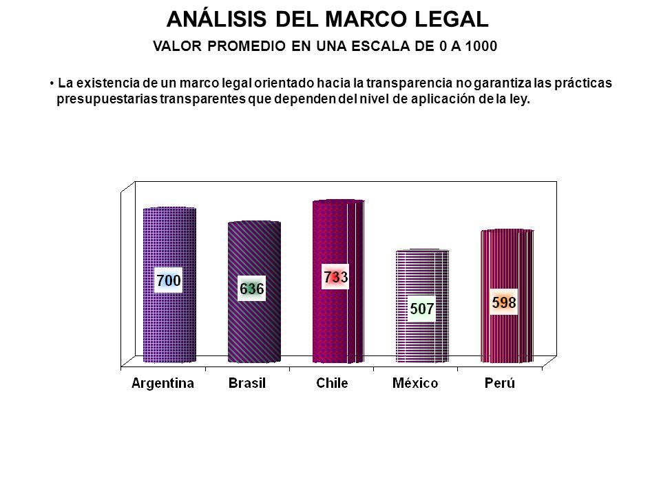 ANÁLISIS DEL MARCO LEGAL VALOR PROMEDIO EN UNA ESCALA DE 0 A 1000 La existencia de un marco legal orientado hacia la transparencia no garantiza las pr
