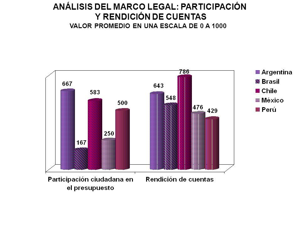 VALOR PROMEDIO EN UNA ESCALA DE 0 A 1000 ANÁLISIS DEL MARCO LEGAL: PARTICIPACIÓN Y RENDICIÓN DE CUENTAS