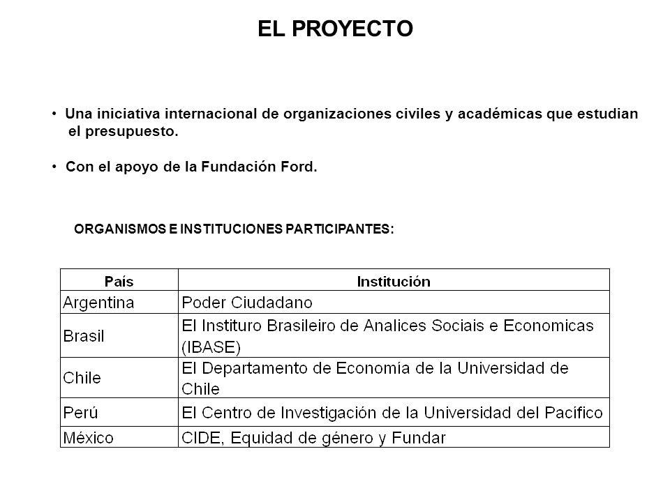 EL PROYECTO Una iniciativa internacional de organizaciones civiles y académicas que estudian el presupuesto. Con el apoyo de la Fundación Ford. ORGANI