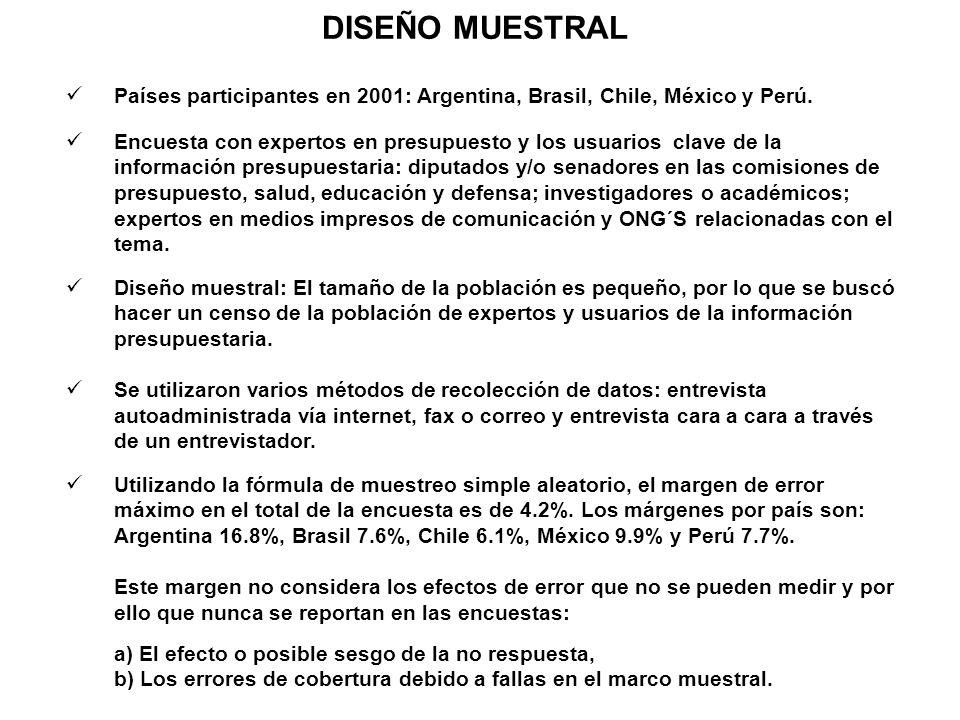 DISEÑO MUESTRAL Países participantes en 2001: Argentina, Brasil, Chile, México y Perú. Encuesta con expertos en presupuesto y los usuarios clave de la
