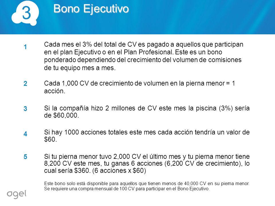 Cada mes el 1% del CV Global es distribuido entre los Miembros del Equipo.