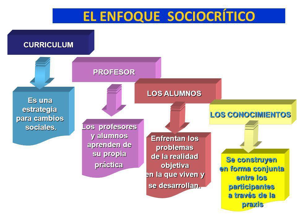 EL ENFOQUE SOCIOCRÍTICO CURRICULUM PROFESOR LOS ALUMNOS LOS CONOCIMIENTOS Es una estrategia para cambios sociales. Los profesores y alumnos aprenden d