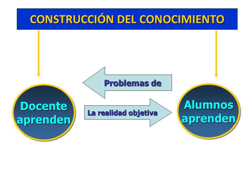 CONSTRUCCIÓN DEL CONOCIMIENTO AlumnosaprendenAlumnosaprenden DocenteaprendenDocenteaprenden La realidad objetiva Problemas de