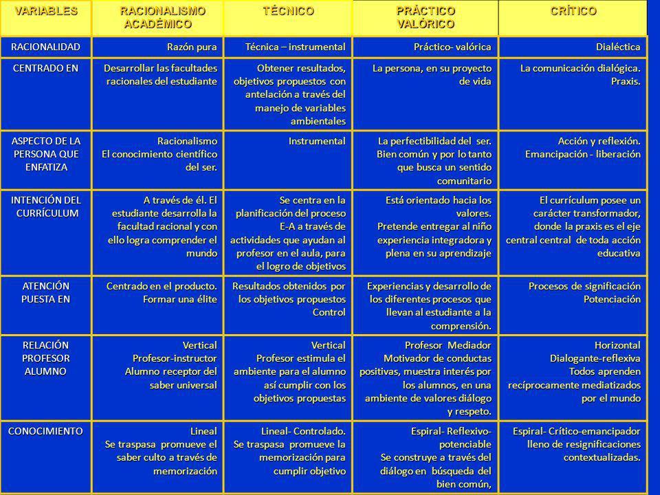 VARIABLES RACIONALISMO RACIONALISMOACADÉMICOTÉCNICOPRÁCTICOVALÓRICOCRÍTICO RACIONALIDAD Razón pura Técnica – instrumental Práctico- valórica Dialéctic