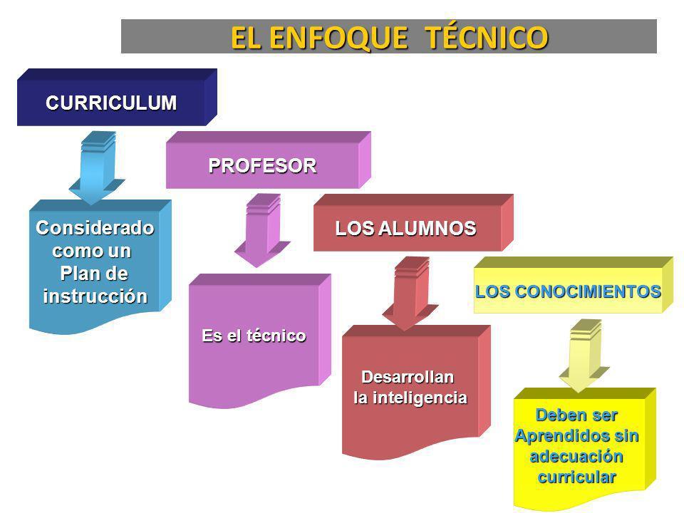 EL ENFOQUE TÉCNICO CURRICULUM PROFESOR LOS ALUMNOS LOS CONOCIMIENTOS Considerado como un Plan de instrucción instrucción Es el técnico Desarrollan la