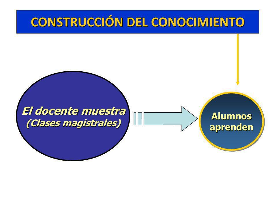 El docente muestra (Clases magistrales) CONSTRUCCIÓN DEL CONOCIMIENTO AlumnosaprendenAlumnosaprenden