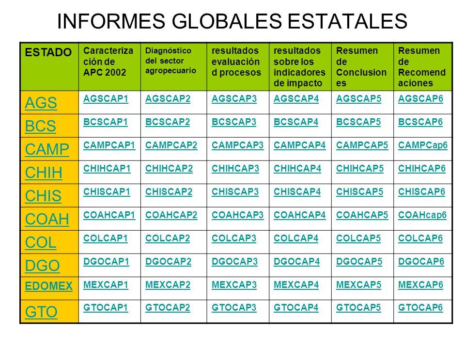INFORMES GLOBALES ESTATALES ESTAD O Caracteriza ción de APC 2002 Diagnóstico del sector agropecuario resultados evaluación d procesos resultados sobre los indicadores de impacto Resumen de Conclusion es Resumen de Recomenda ciones HGO HGOCAP1HGOCAP2HGOCAP3HGOCAP4HGOCAP5HGOCAP6 JAL JALCAP1JALCAP2JALCAP3JALCAP4JALCAP5 MICH MICHCAP1MICHCAP2MICHCAP3MICHCAP4MICHCAP5MICHCAP6 MOR MORCAP1 NAY NAYCAP1NAYCAP2NAYCAP3NAYCAP4NAYCAP5NAYCAP6 OAX OAXCAP1OAXCAP2OAXCAP3OAXCAP4OAXCAP5OAXCAP6 PUE PUECAP1PUECAP2PUECAP3PUECAP4PUECAP5PUECAP6 QRO QROCAP1QROCAP2QROCAP3QROCAP4QROCAP5QROCAP6 SIN SINCAP1SINCAP2SINCAP3SINCAP4SINCAP5SINCAP6 SON SONCAP1SONCAP2SONCAP3SONCAP4SONCAP5SONCAP6