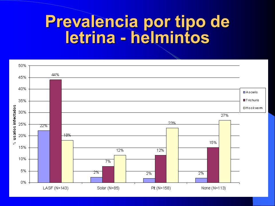 Prevalencia por tipo de letrina - helmintos