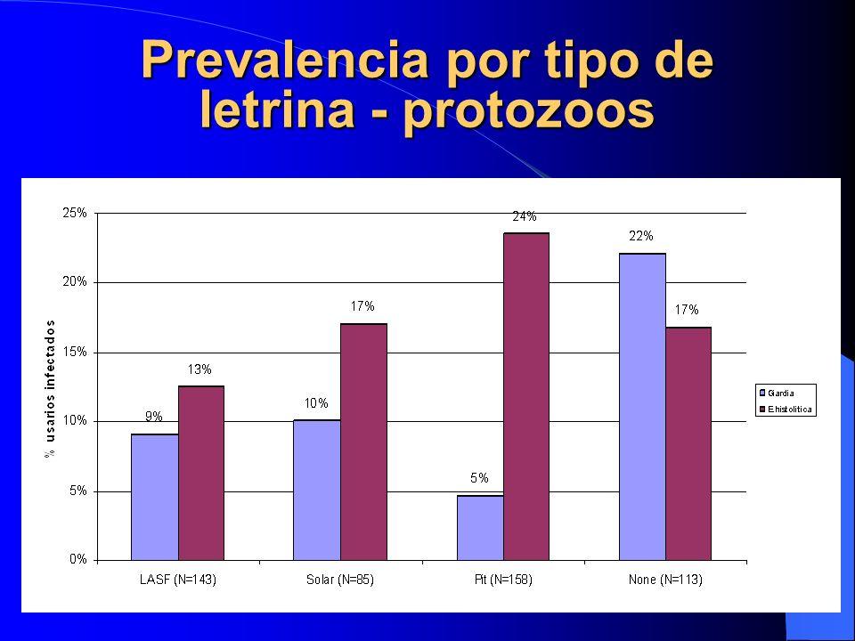 Prevalencia por tipo de letrina - protozoos