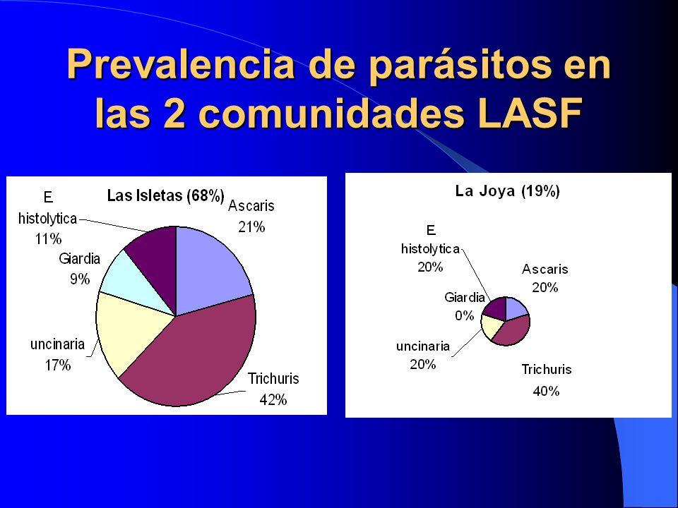 Prevalencia de parásitos en las 2 comunidades LASF
