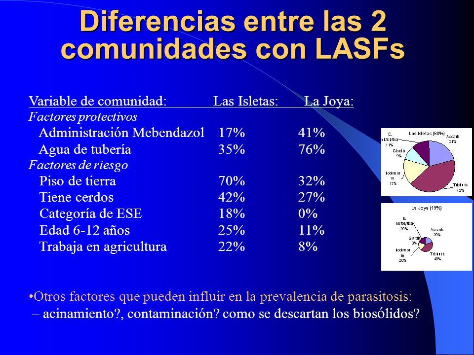Diferencias entre las 2 comunidades con LASFs Variable de comunidad: Las Isletas: La Joya: Factores protectivos Administración Mebendazol 17% 41% Agua
