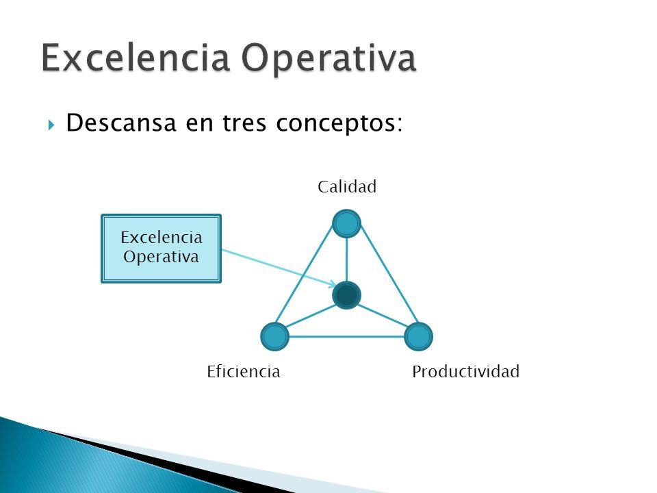 Descansa en tres conceptos: Calidad EficienciaProductividad Excelencia Operativa