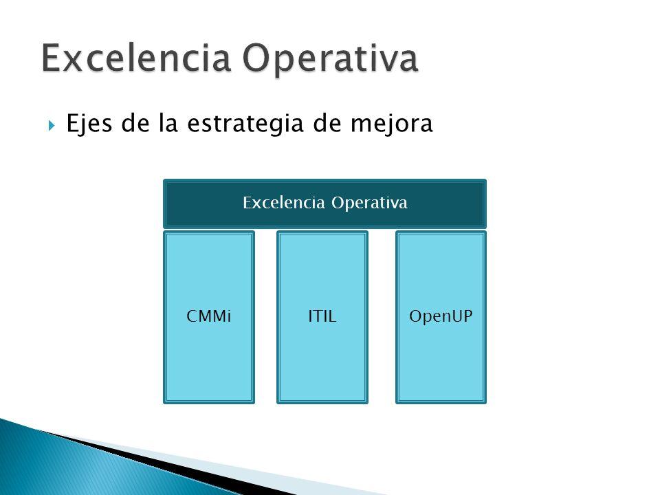 Ejes de la estrategia de mejora OpenUPCMMiITIL Excelencia Operativa
