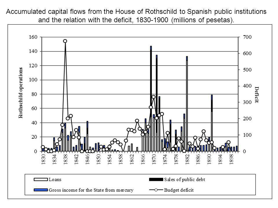 Accumulated capital flows from the House of Rothschild to Spanish public institutions and the relation with the deficit, 1830-1900 (millions of peseta
