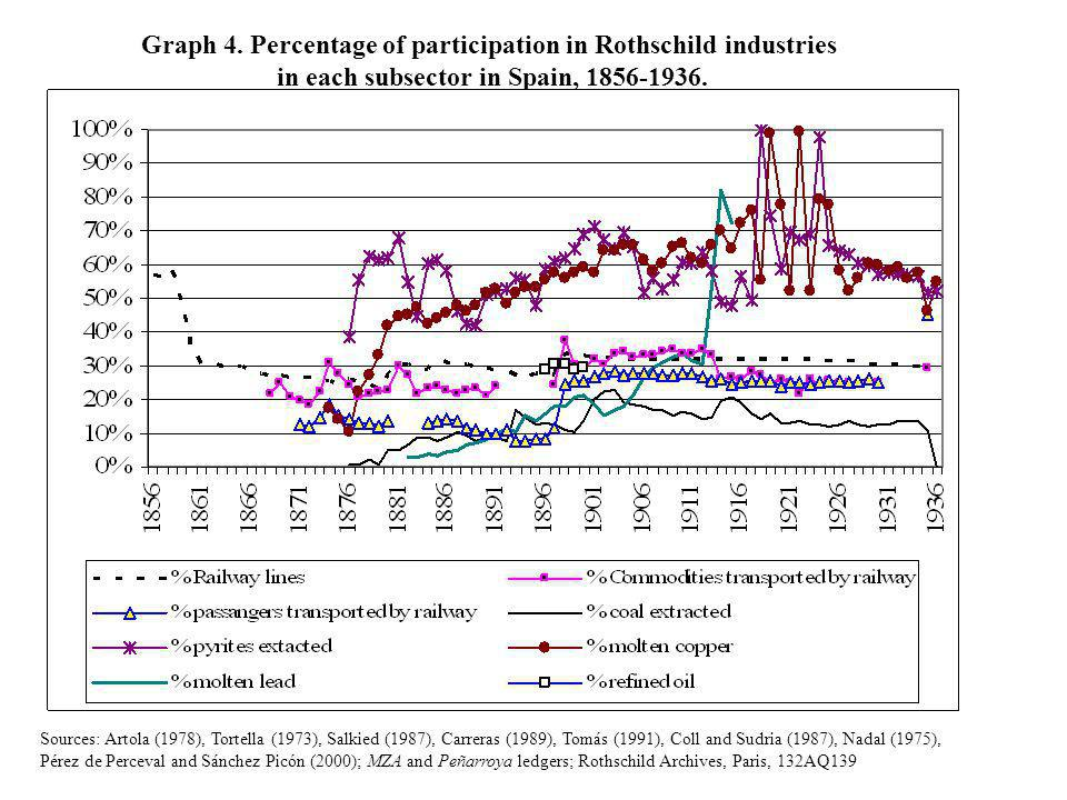 1. Financial competitiveness. FOUNDATIONS OF THE ROTHSCHILDS ACTIVITIES IN SPAIN: