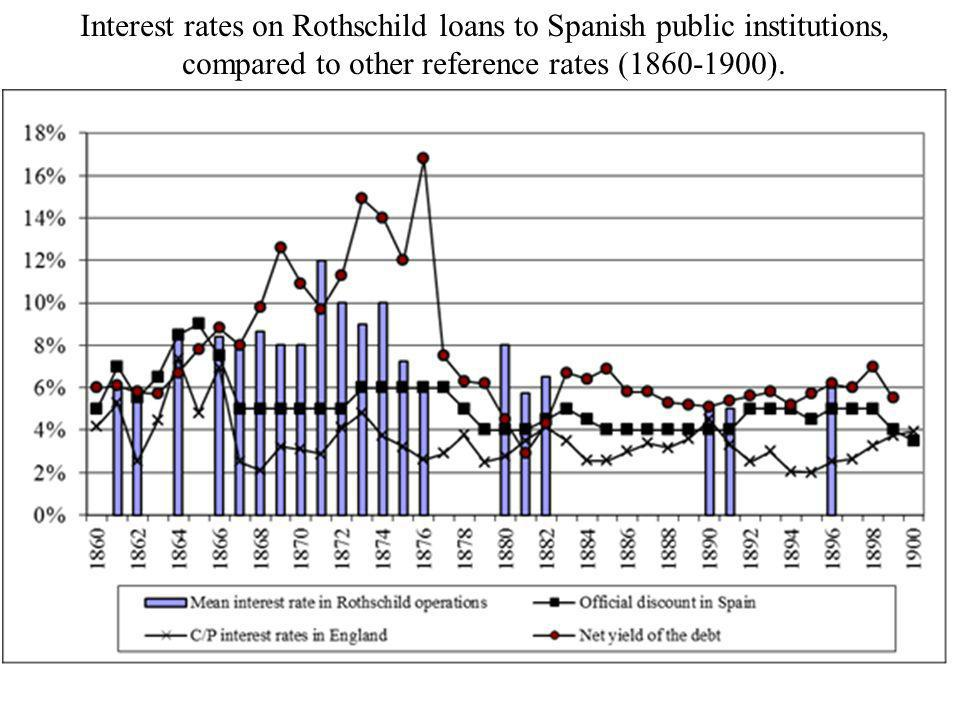 Interest rates on Rothschild loans to Spanish public institutions, compared to other reference rates (1860-1900).