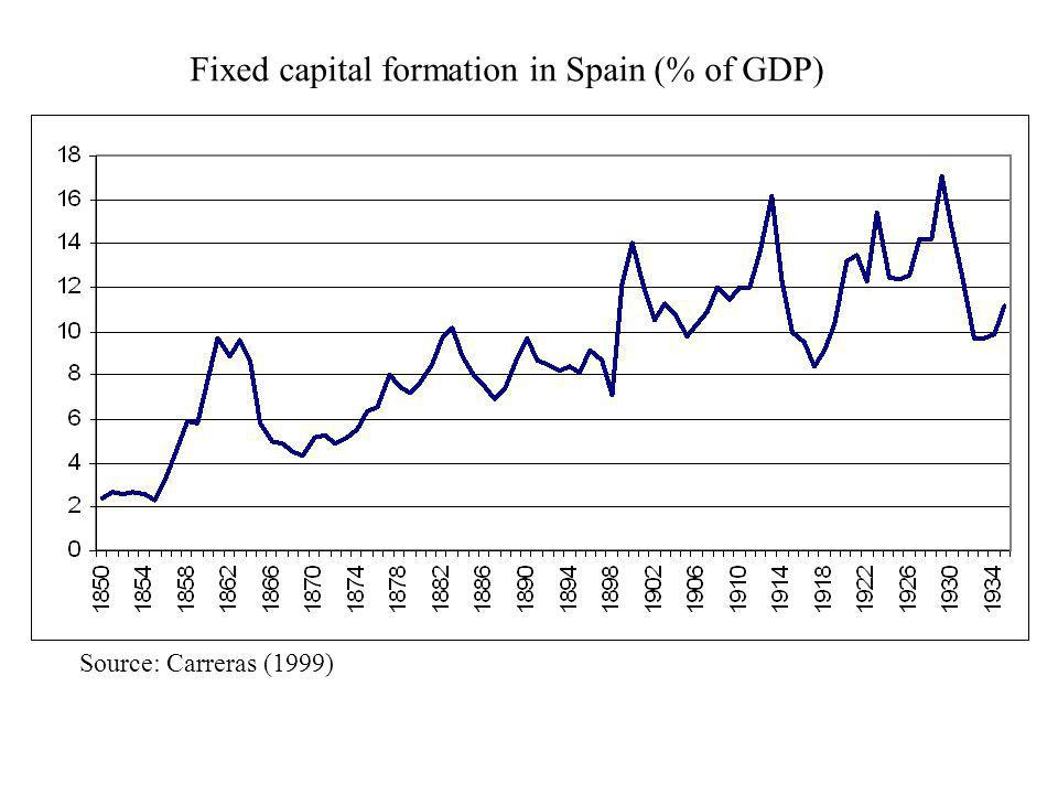 Source: Carreras (1999) Fixed capital formation in Spain (% of GDP)