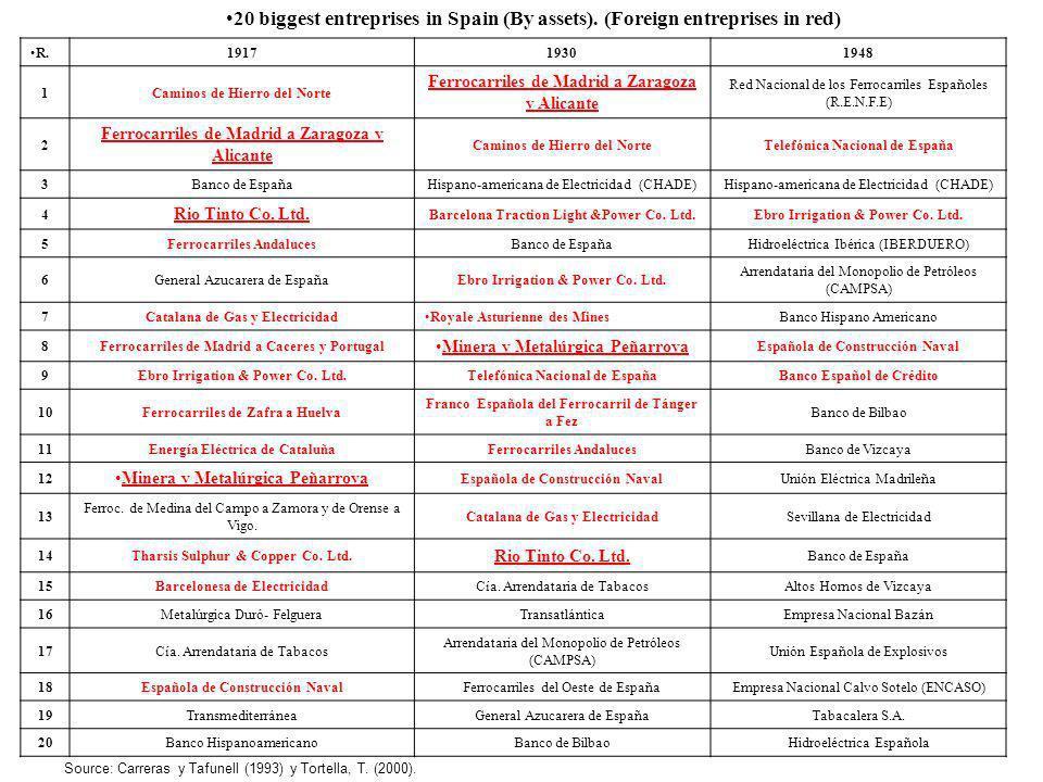 20 biggest entreprises in Spain (By assets). (Foreign entreprises in red) R.191719301948 1Caminos de Hierro del Norte Ferrocarriles de Madrid a Zarago