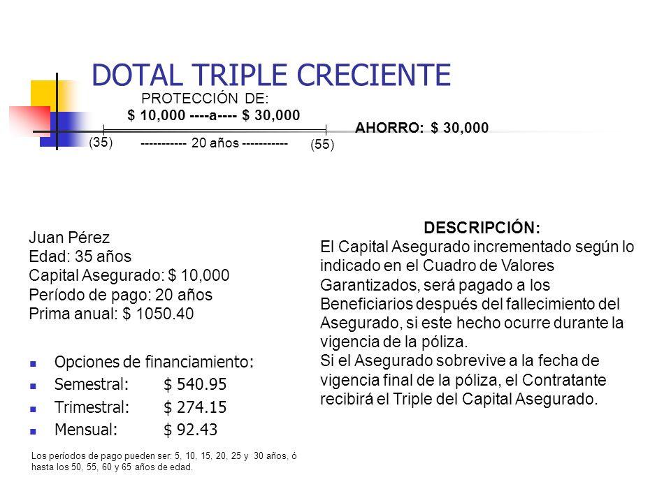 DOTAL TRIPLE CRECIENTE Opciones de financiamiento: Semestral:$ 540.95 Trimestral:$ 274.15 Mensual:$ 92.43 Juan Pérez Edad: 35 años Capital Asegurado: