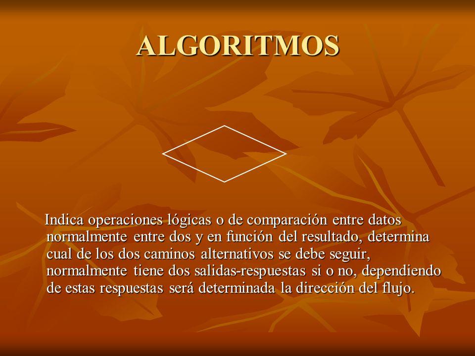 ALGORITMOS Indica operaciones lógicas o de comparación entre datos normalmente entre dos y en función del resultado, determina cual de los dos caminos