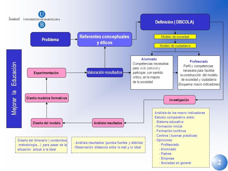 2 Profesorado Perfil y competencias necesaria para facilitar la construcción del modelo de sociedad y ciudadanía (Esquema macro indicadores) Alumnado