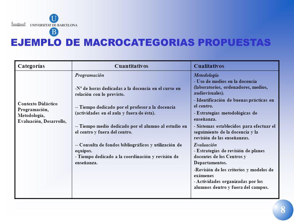 8 CategoríasCuantitativosCualitativos Contexto Didáctico Programación, Metodología, Evaluación, Desarrollo, Programación -Nº de horas dedicadas a la d