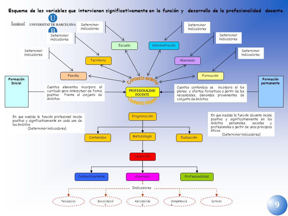 9 Esquema de las variables que intervienen significativamente en la función y desarrollo de la profesionalidad docente. PROFESIONALIDAD DOCENTE Formac