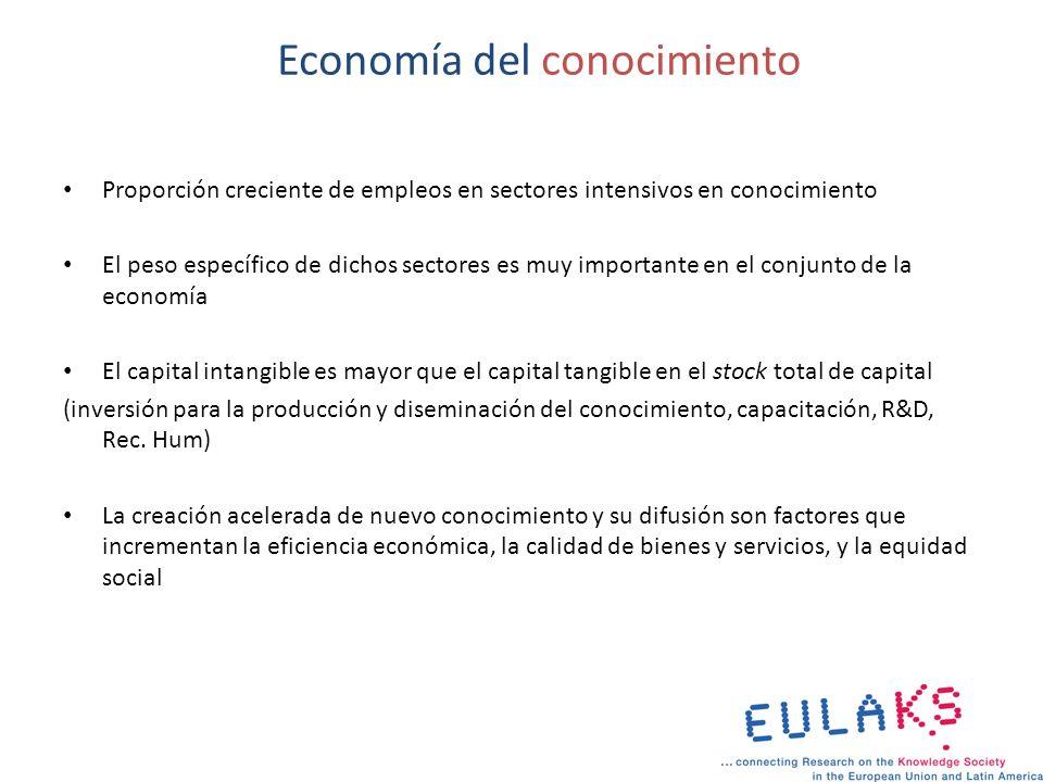 Economía del conocimiento Proporción creciente de empleos en sectores intensivos en conocimiento El peso específico de dichos sectores es muy importan